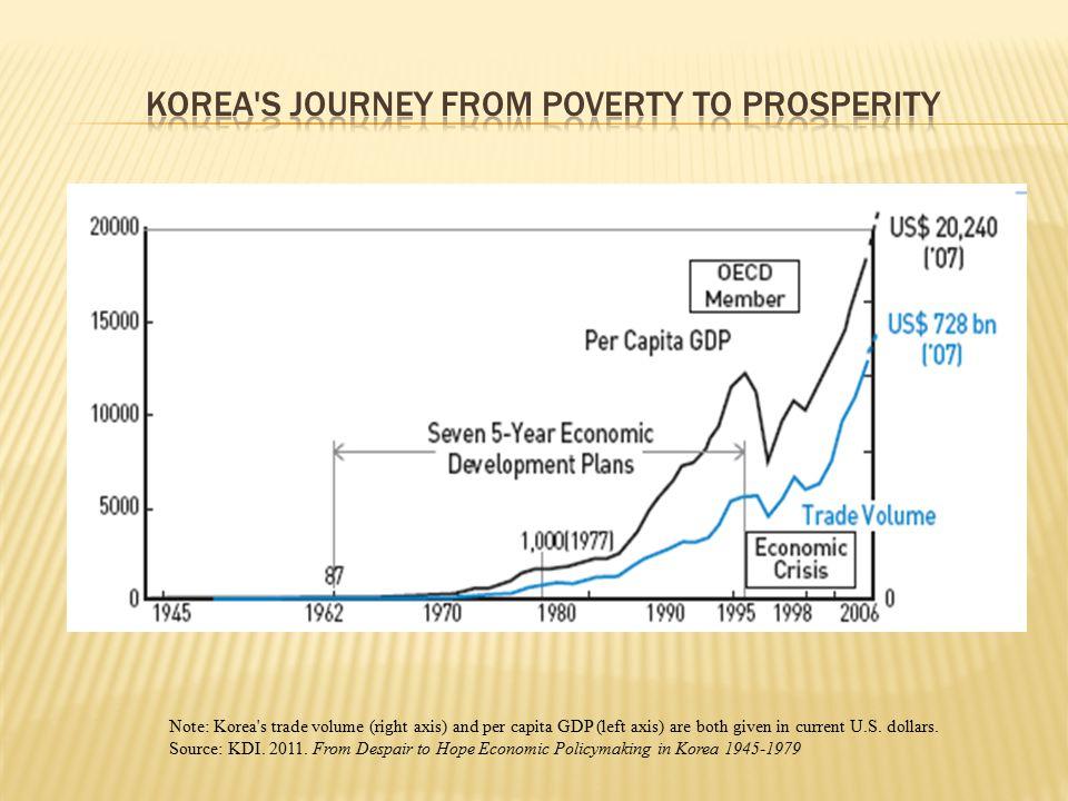 Korea s Journey from Poverty to Prosperity
