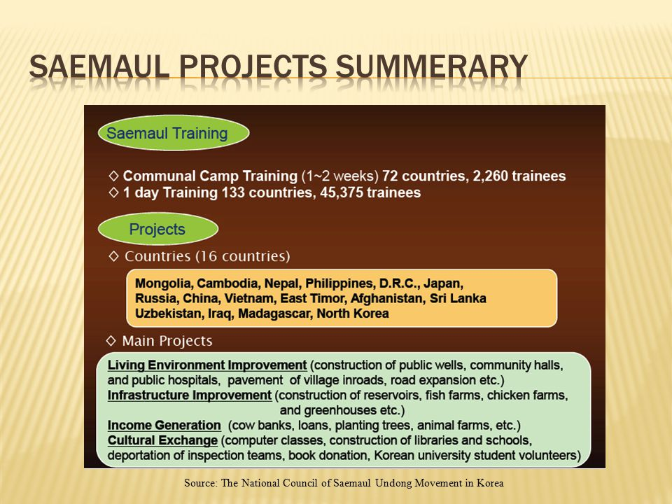 Saemaul projects Summerary