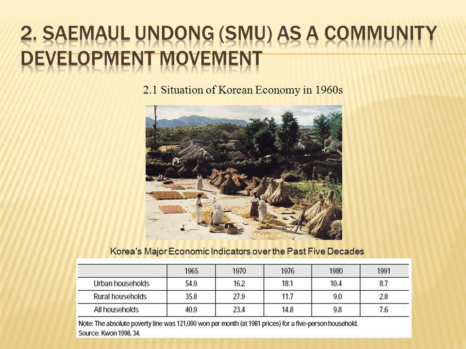 2. Saemaul Undong (SMU) as a Community Development Movement