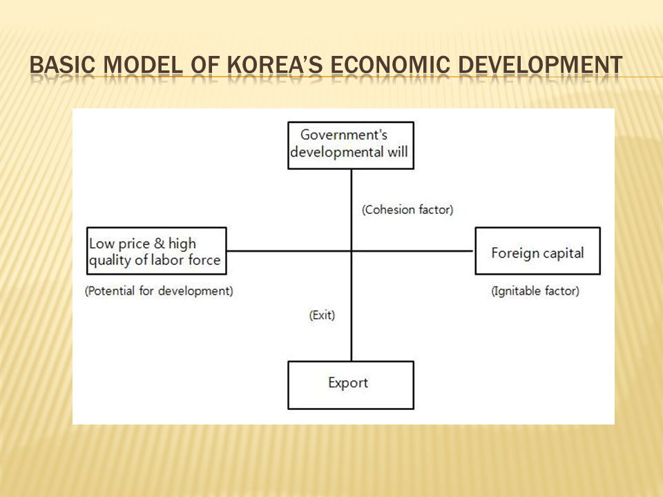 Basic Model of Korea's economic development