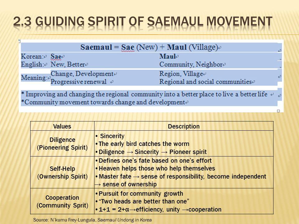 2.3 Guiding Spirit of Saemaul Movement