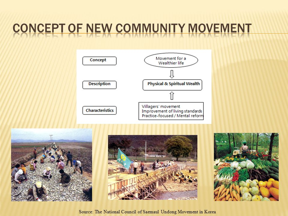 Concept of New Community Movement