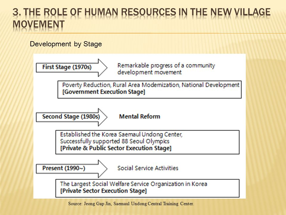 3. The Role of Human Resources in the New Village Movement