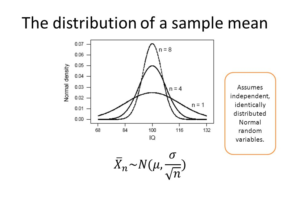 The distribution of a sample mean