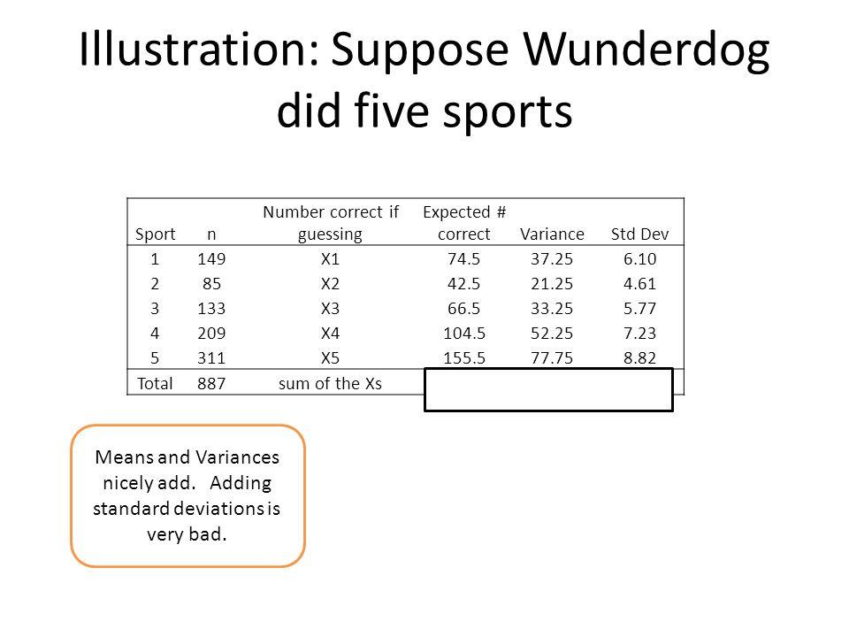 Illustration: Suppose Wunderdog did five sports