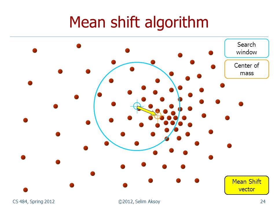 Mean shift algorithm Search window Center of mass Mean Shift vector