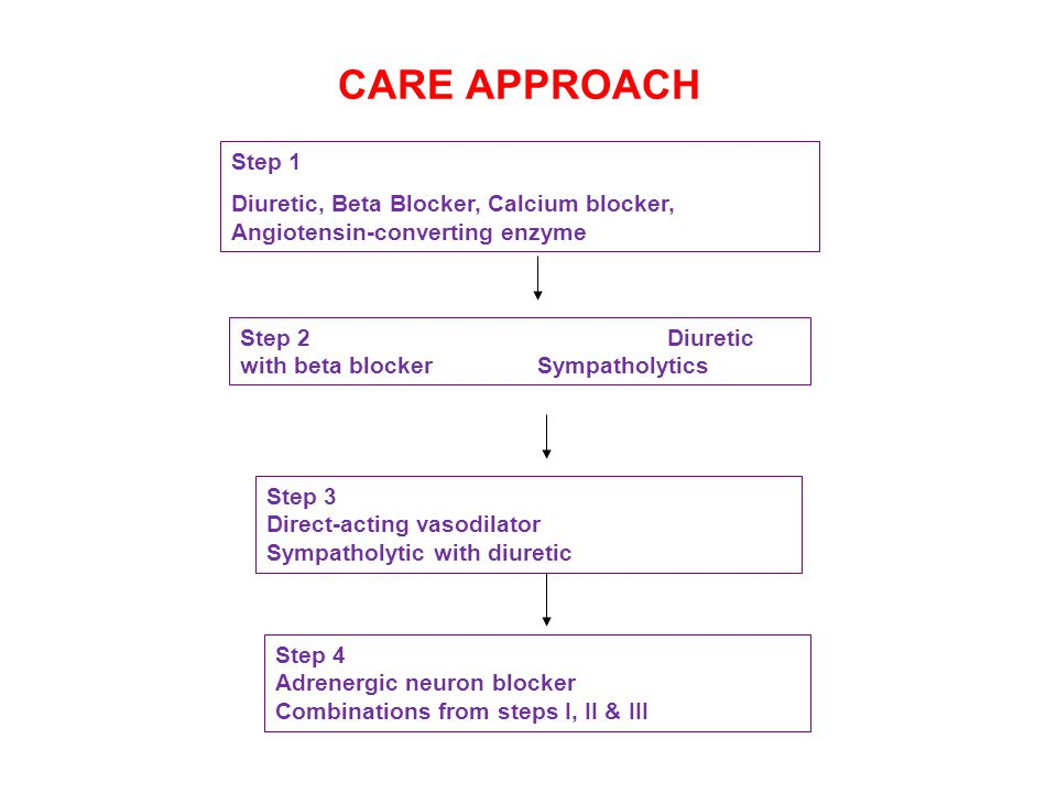 CARE APPROACH Step 1. Diuretic, Beta Blocker, Calcium blocker, Angiotensin-converting enzyme.