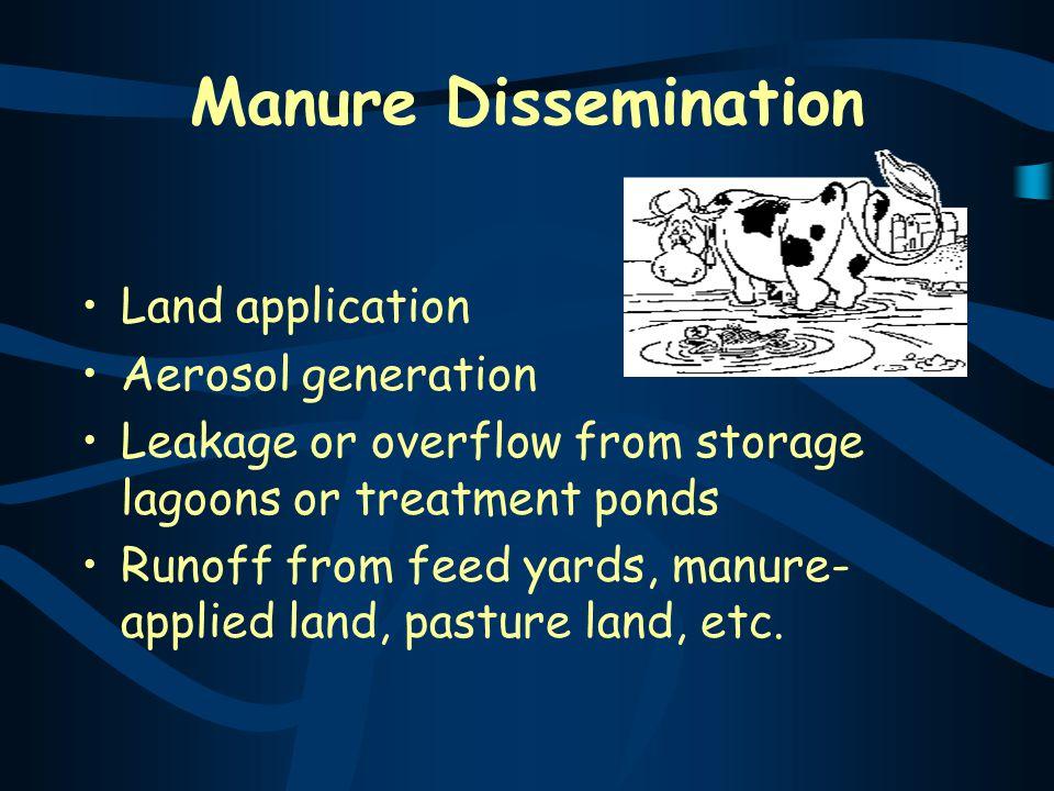 Manure Dissemination Land application Aerosol generation