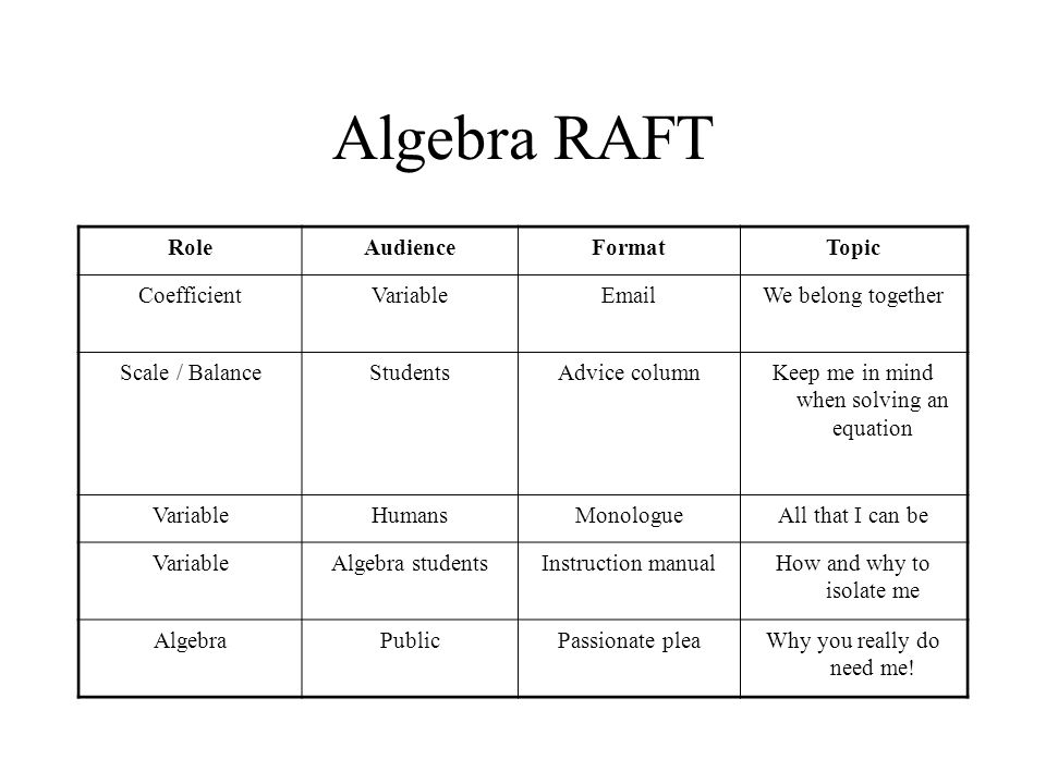 Algebra RAFT Role Audience Format Topic Coefficient Variable Email
