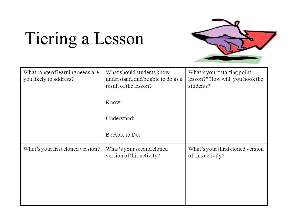 Tiering a Lesson What range of learning needs are you likely to address