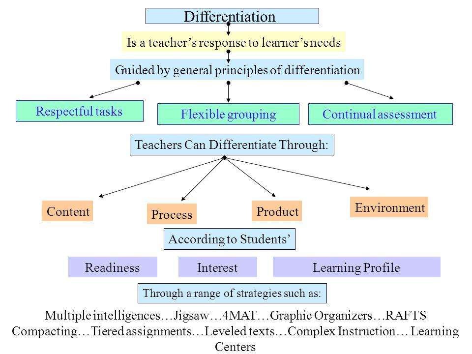 Multiple intelligences…Jigsaw…4MAT…Graphic Organizers…RAFTS