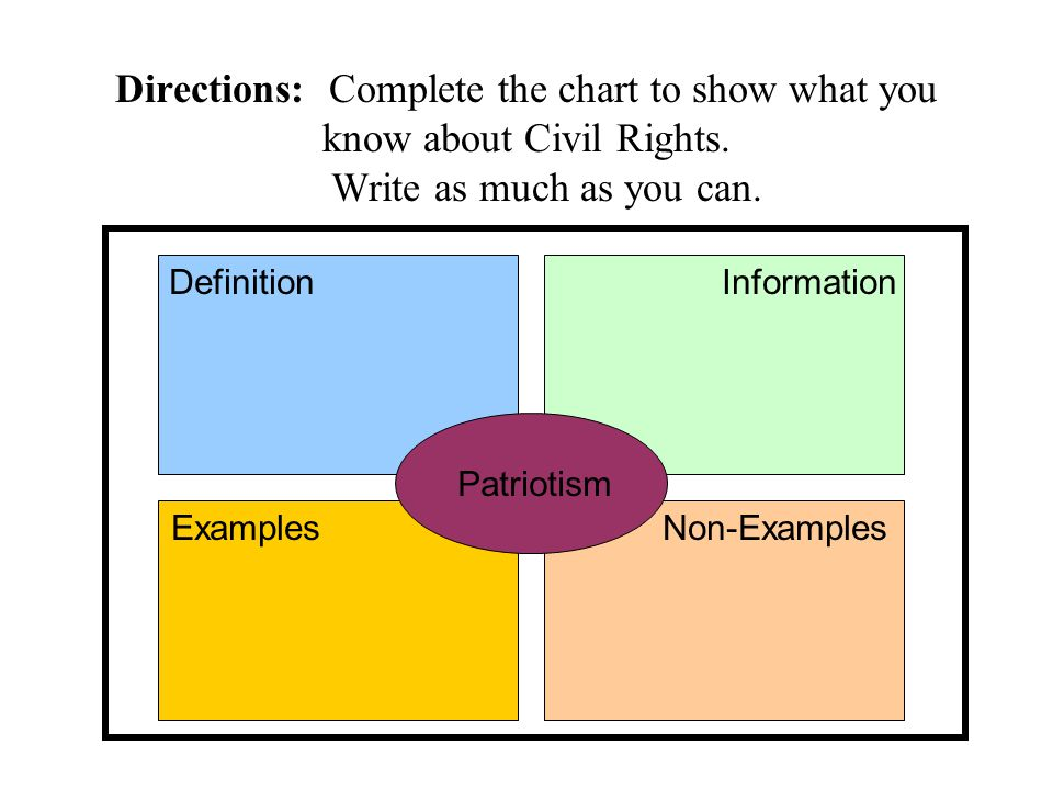 Directions: Complete the chart to show what you know about Civil Rights. Write as much as you can.