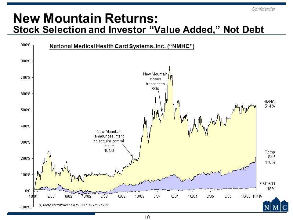 New Mountain Returns: Stock Selection and Investor Value Added, Not Debt