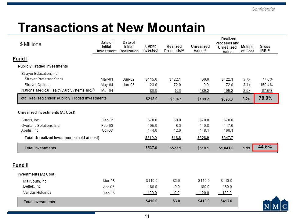 Transactions at New Mountain