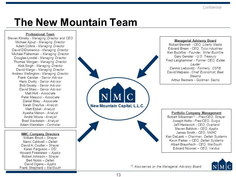 Managerial Advisory Board