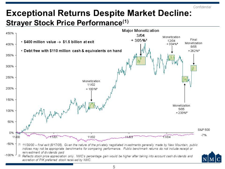 Exceptional Returns Despite Market Decline: Strayer Stock Price Performance(1)