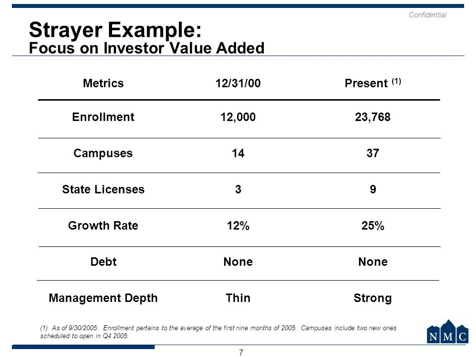 Strayer Example: Focus on Investor Value Added