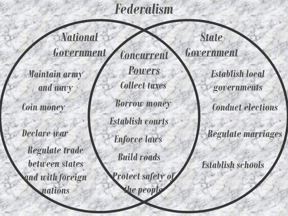 Federalism National Government State Government Concurrent Powers
