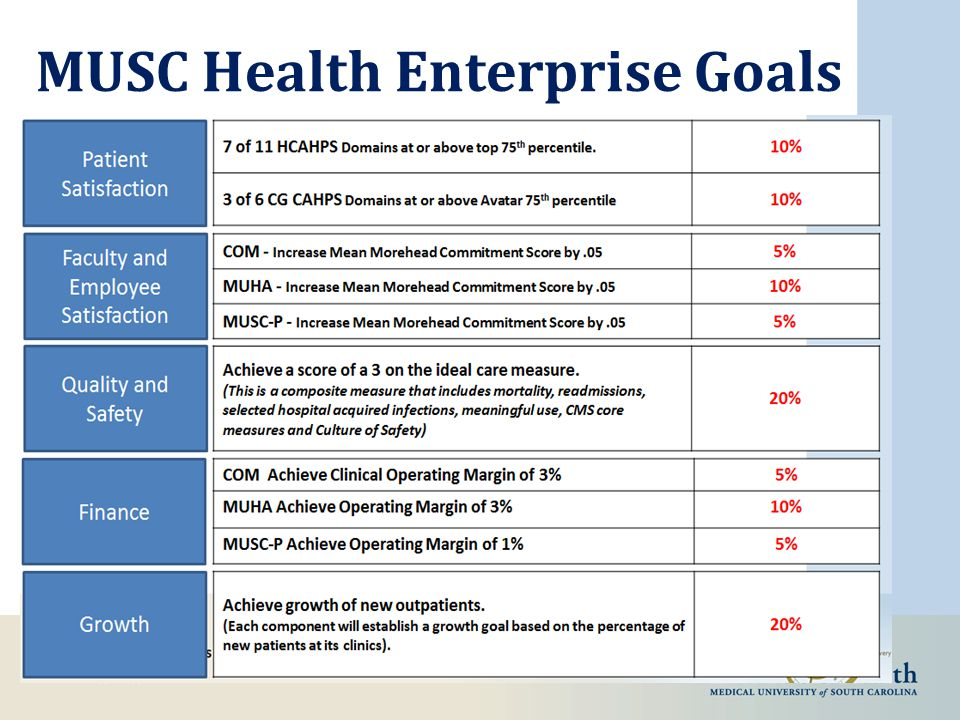 MUSC Health Enterprise Goals
