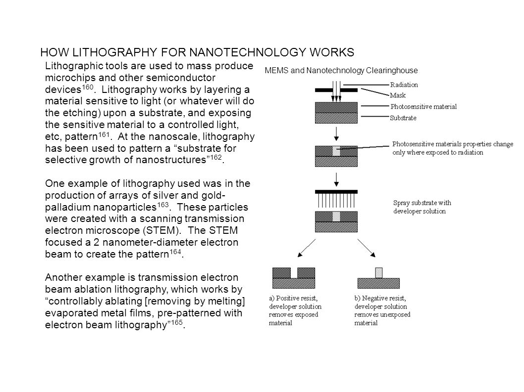 HOW LITHOGRAPHY FOR NANOTECHNOLOGY WORKS