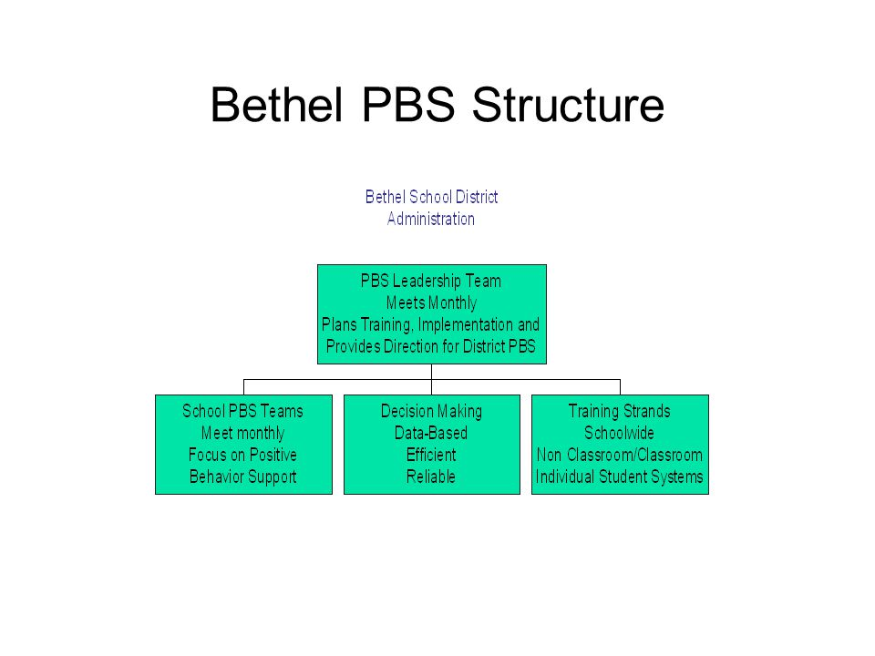 Bethel PBS Structure