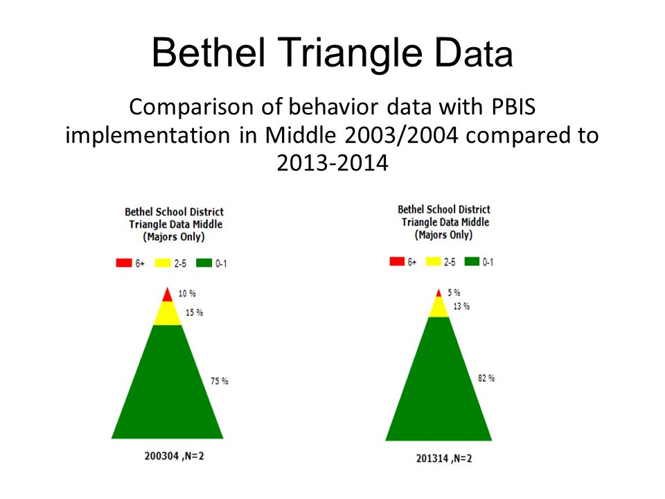 Bethel Triangle Data Comparison of behavior data with PBIS implementation in Middle 2003/2004 compared to 2013-2014.