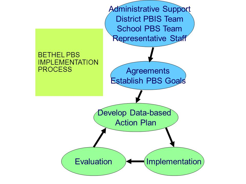BETHEL PBS IMPLEMENTATION PROCESS