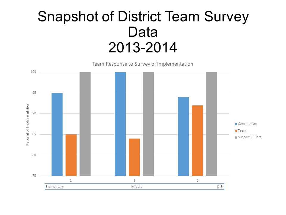 Snapshot of District Team Survey Data 2013-2014