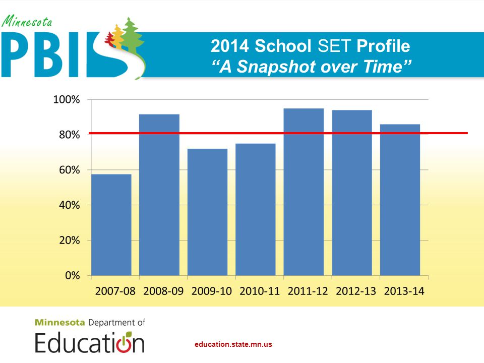 2014 School SET Profile A Snapshot over Time
