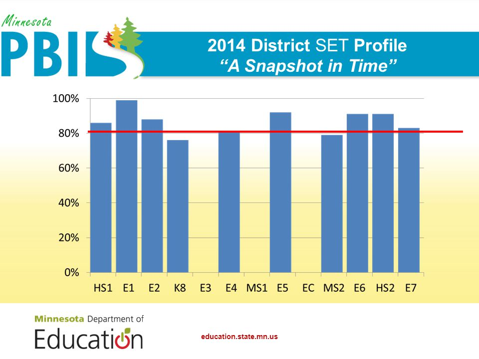 2014 District SET Profile A Snapshot in Time