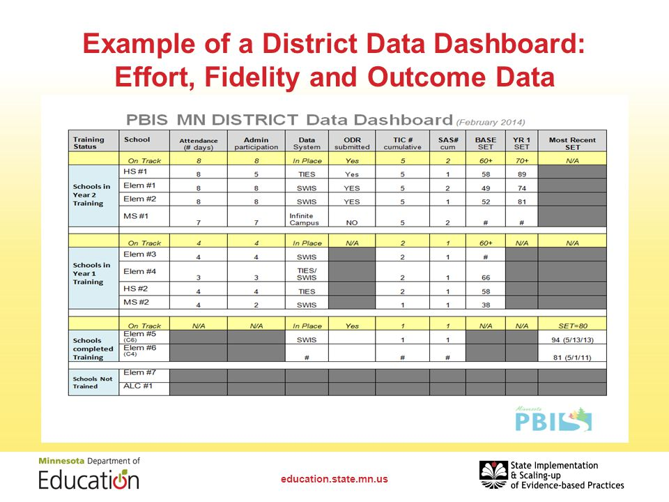 Example of a District Data Dashboard: Effort, Fidelity and Outcome Data