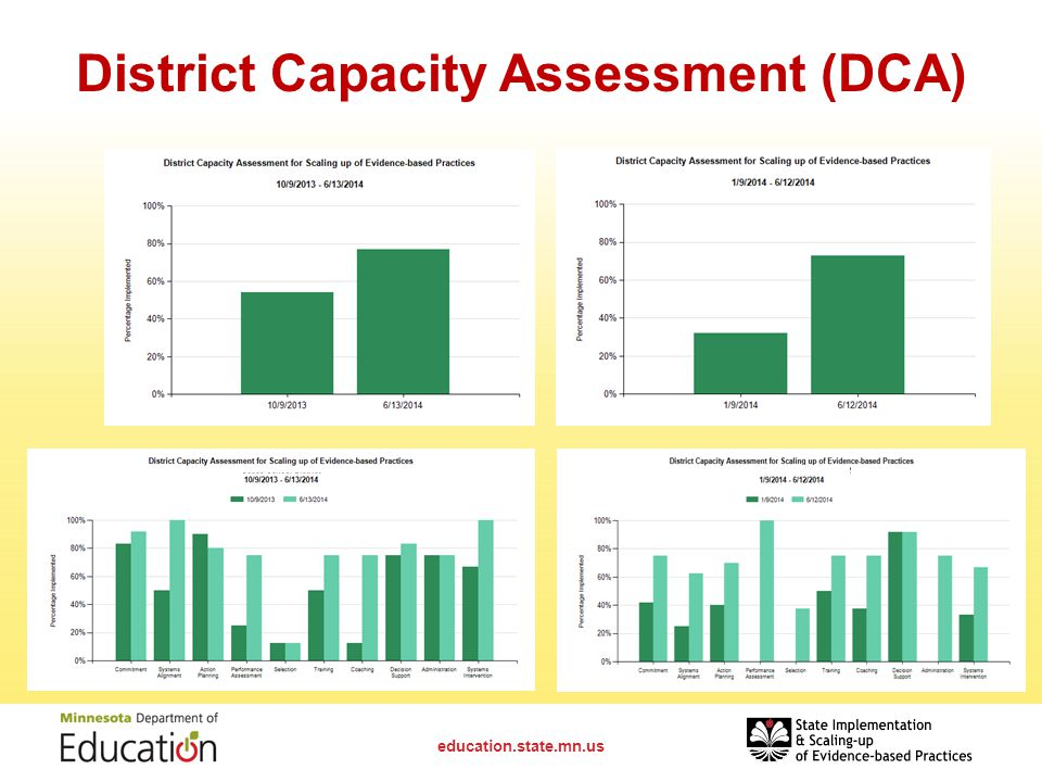 District Capacity Assessment (DCA)