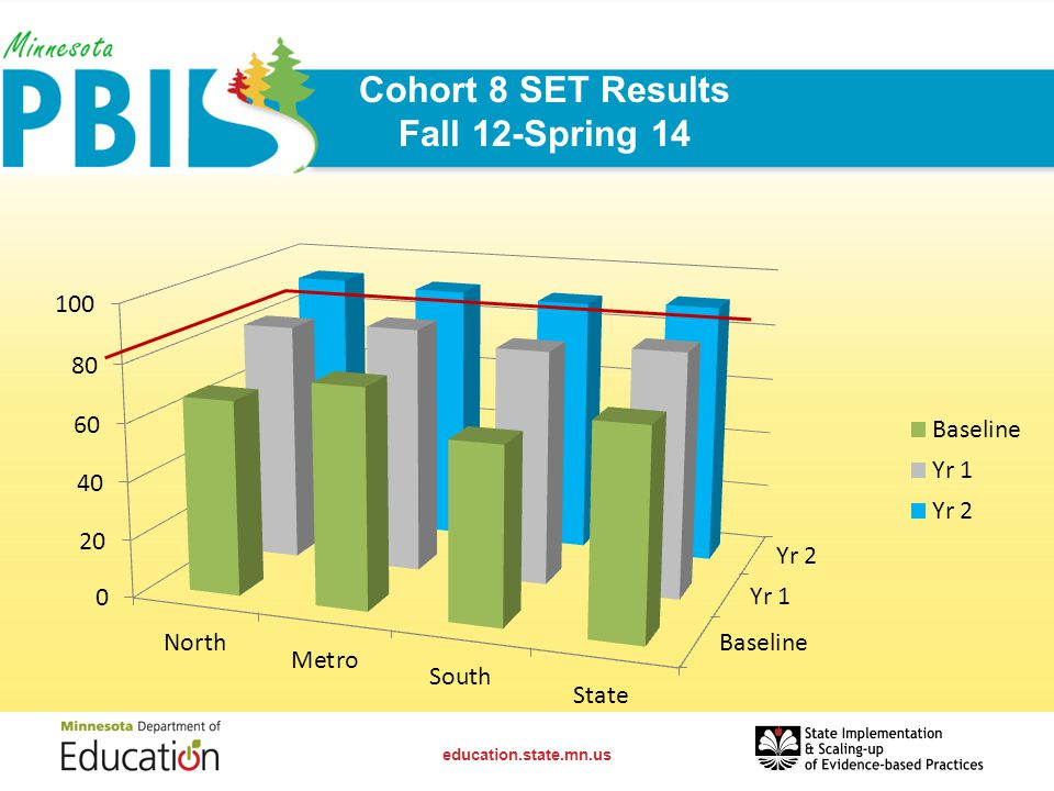 Cohort 8 SET Results Fall 12-Spring 14