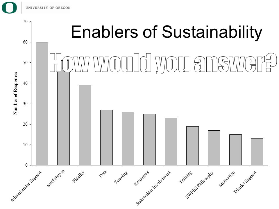 Enablers of Sustainability