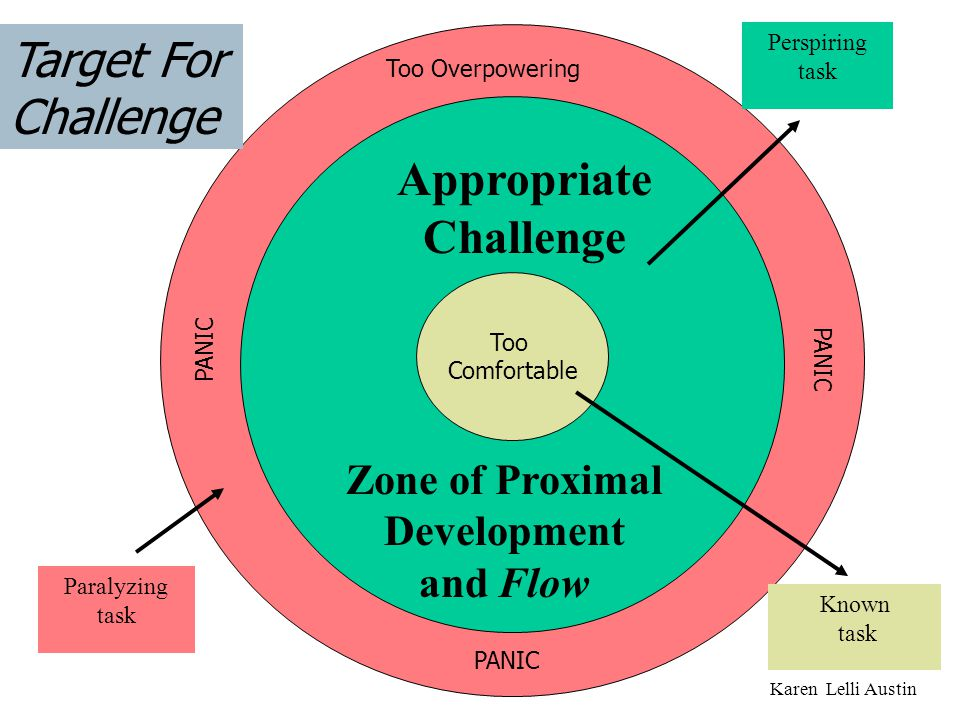 Appropriate Challenge Zone of Proximal Development