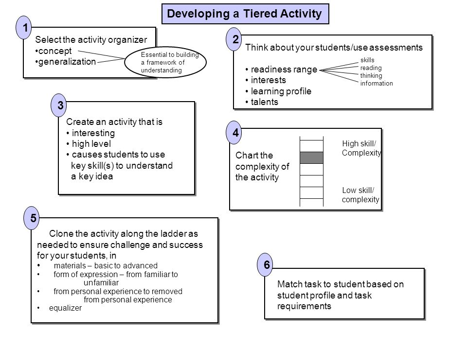 Developing a Tiered Activity 1 2