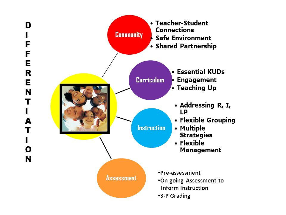 DIFFERENTIATION Community Curriculum Instruction Assessment Community