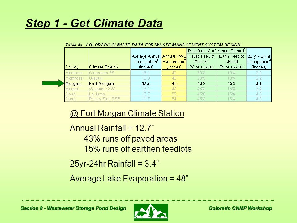 Step 1 - Get Climate Data @ Fort Morgan Climate Station