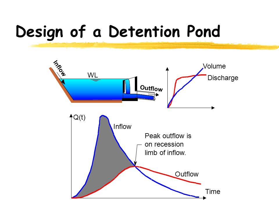 Design of a Detention Pond