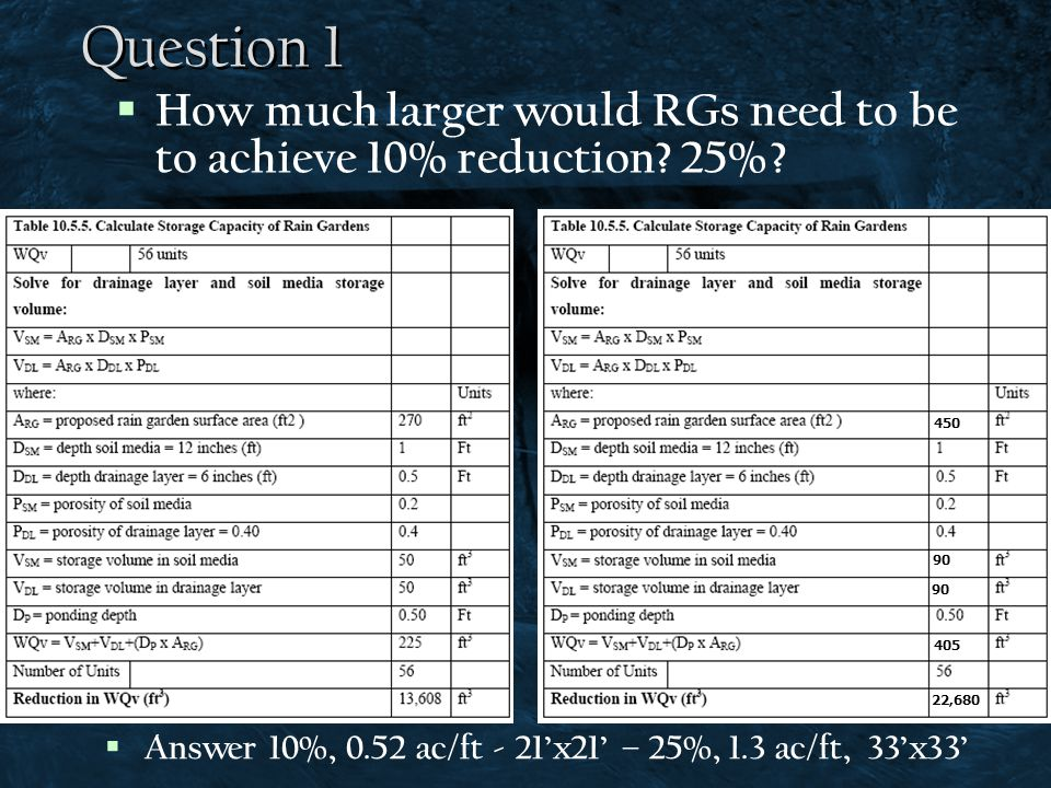 Question 1 How much larger would RGs need to be to achieve 10% reduction 25% 450. 90. 90. 405.