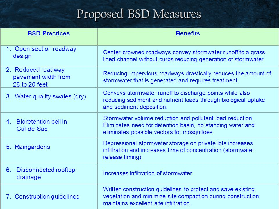 Proposed BSD Measures BSD Practices Benefits