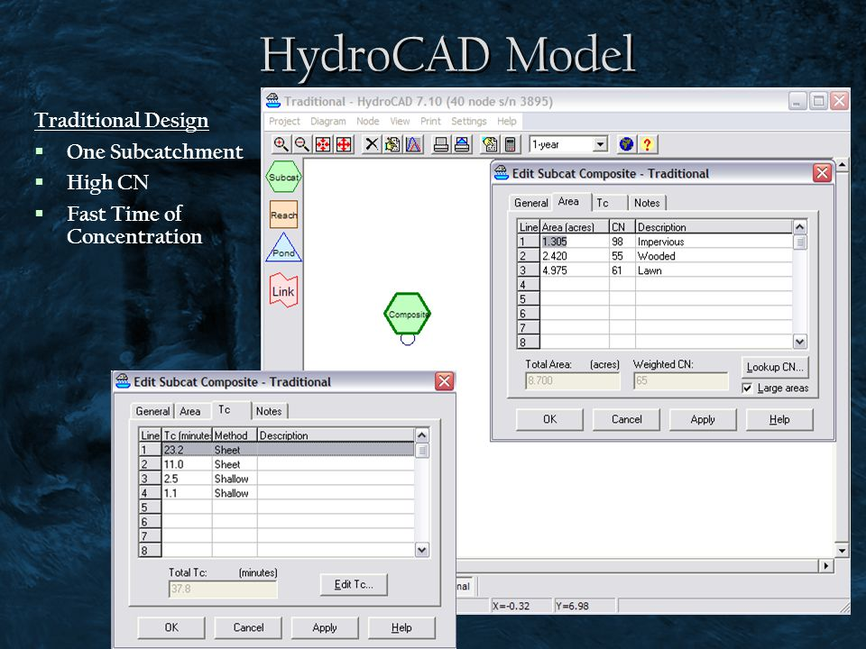 HydroCAD Model Traditional Design One Subcatchment High CN