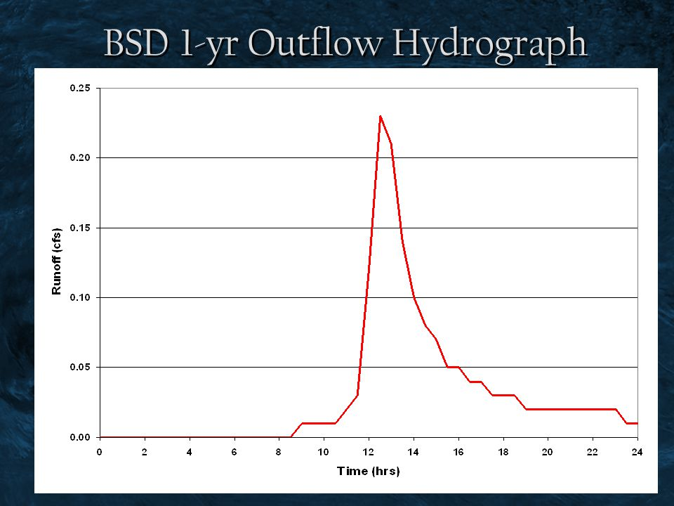 BSD 1-yr Outflow Hydrograph