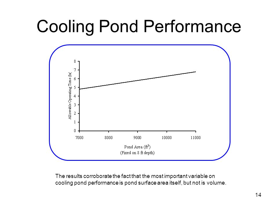 Cooling Pond Performance