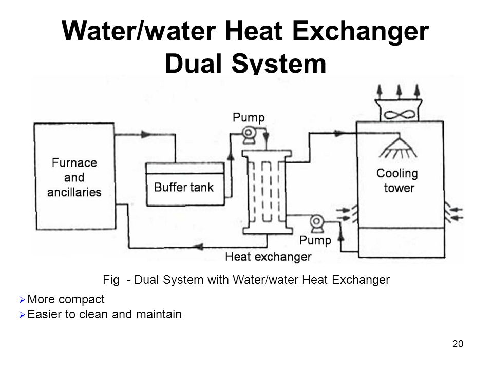 Water/water Heat Exchanger Dual System