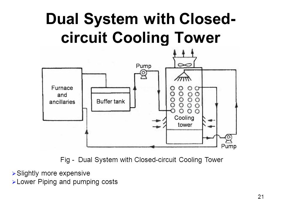 Dual System with Closed-circuit Cooling Tower
