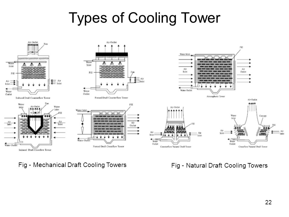 Types of Cooling Tower Fig - Mechanical Draft Cooling Towers