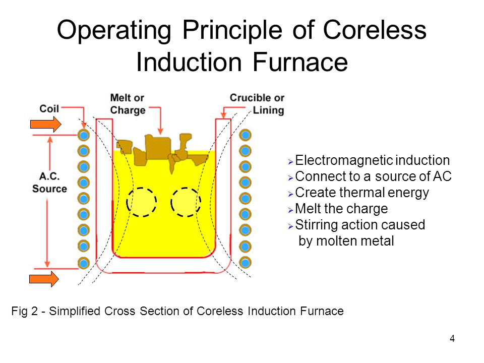 Operating Principle of Coreless Induction Furnace