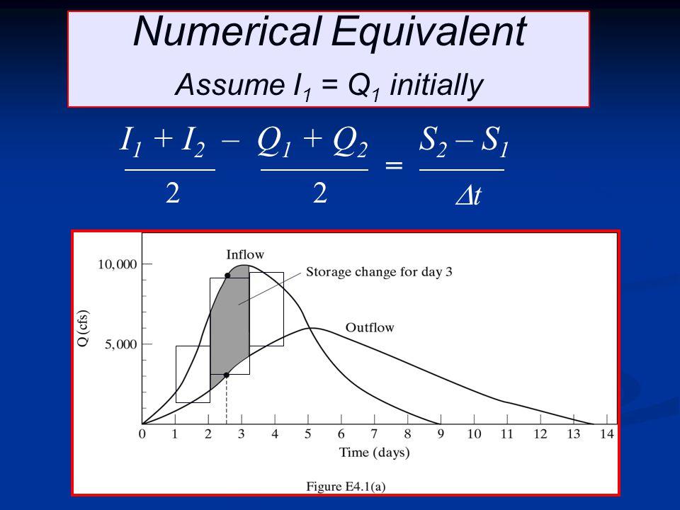 Numerical Equivalent I1 + I2 – Q1 + Q2 S2 – S1