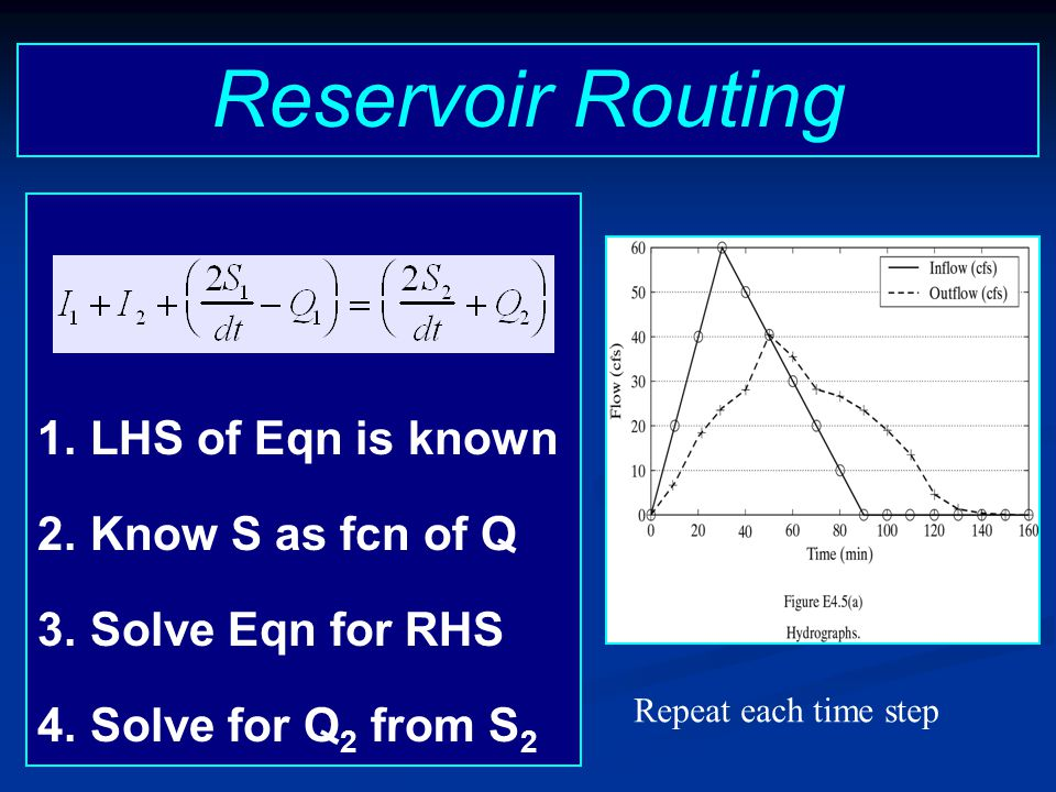 Reservoir Routing LHS of Eqn is known Know S as fcn of Q